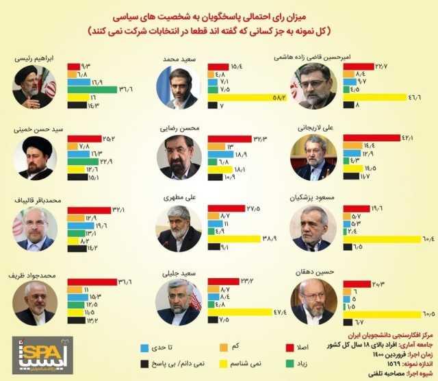 نتایج یک نظرسنجی درباره انتخابات ۱۴۰۰/ رئیسی در صدر