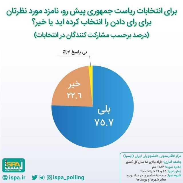 نتایج آخرین نظرسنجی در ۴٨ ساعت مانده به انتخابات