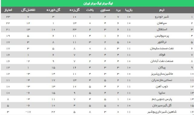 جدول لیگ برتر (۹۸-۹۹)
