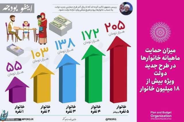 پرداخت منابع افزایش قیمت بنزین به ۶۰ میلیون نفر/یارانه جدید ۵۵ تا ۲۰۵ هزار تومان