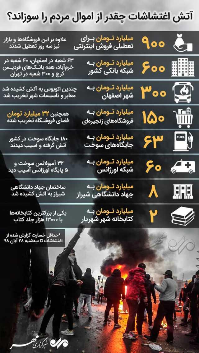 اینفوگرافی/ آتش اغتشاشات چقدر از اموال مردم را سوزاند؟