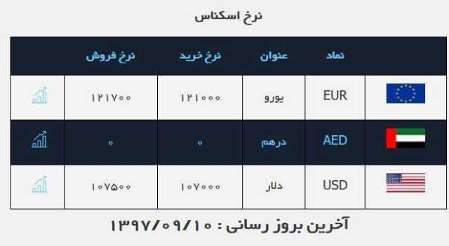 قیمت طلا و سکه در بازار امروز ۱۰ آذر ۹۷