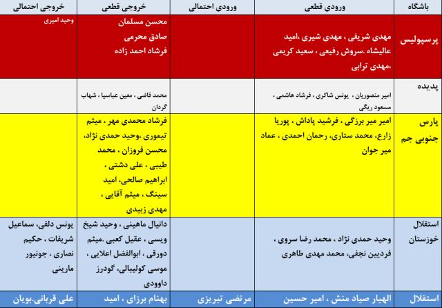 آخرین اخبار نقل و انتقالات لیگ برتر فوتبال + جدول