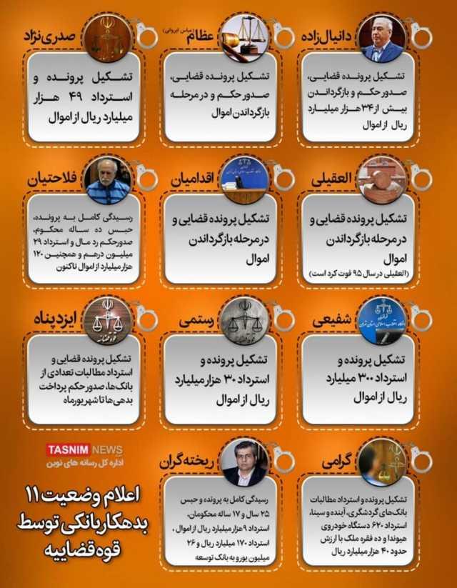 اعلام وضعیت یازده ابر بدهکار بانکی توسط قوهقضاییه / عکس