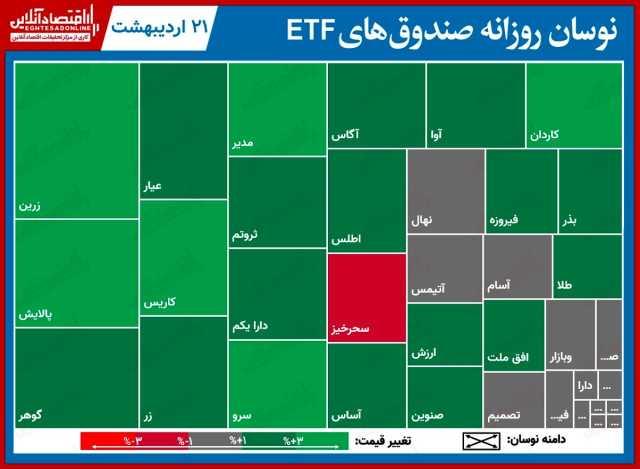 گزارش روزانه صندوق هایETF (۲۱اردیبهشت) / عملکرد خوب پالایش و دارا یکم